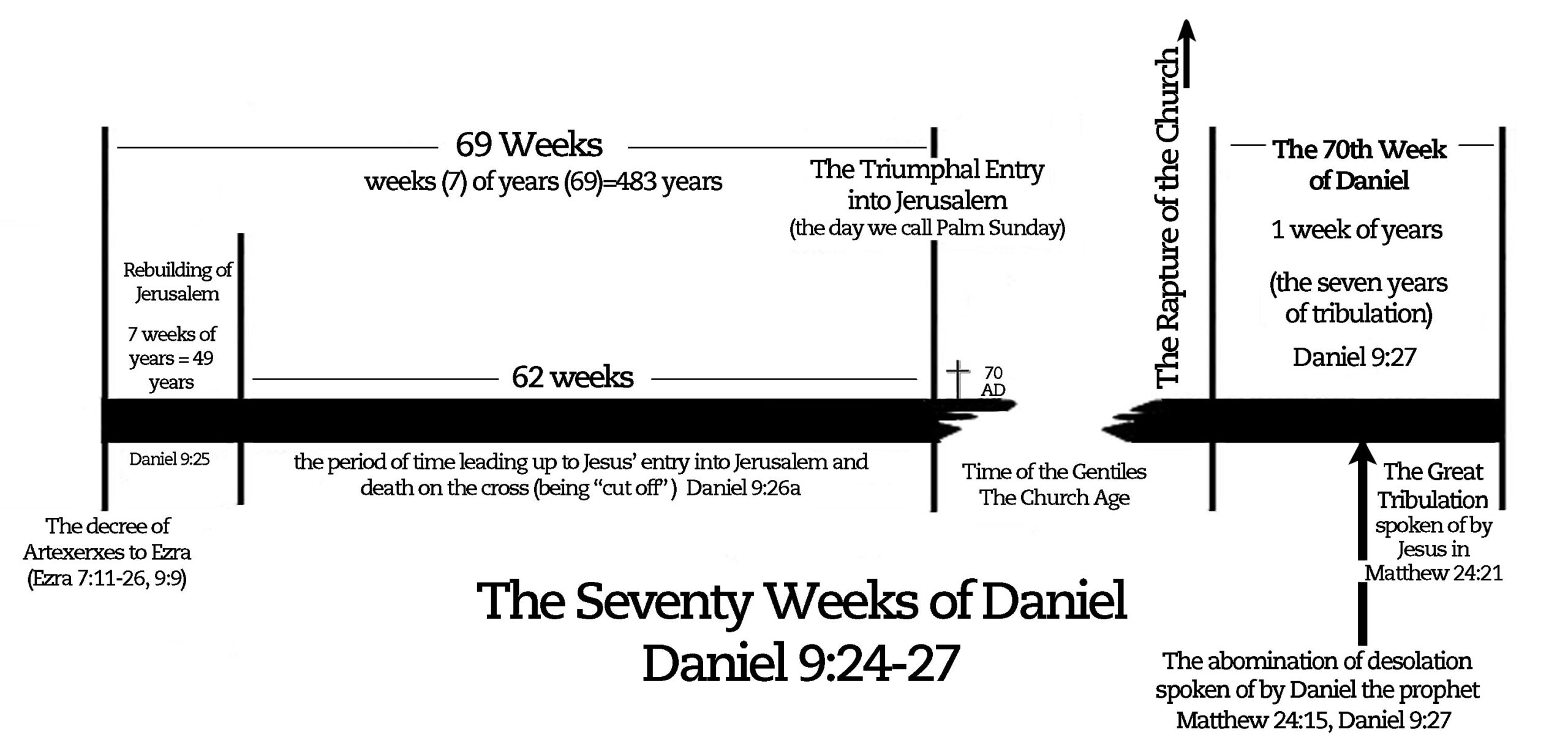 70 weeks of Daniel_simplechart