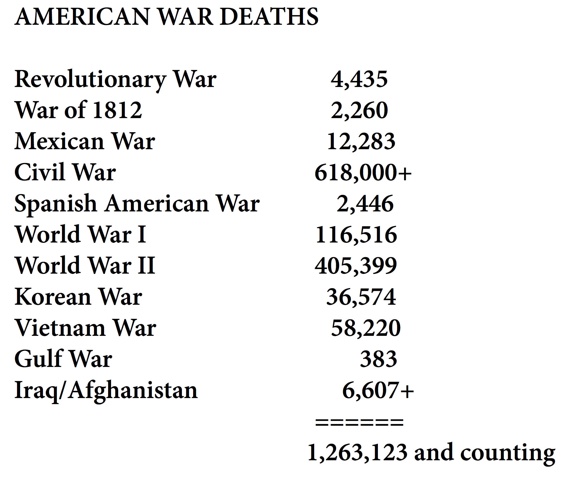 American Deaths in War