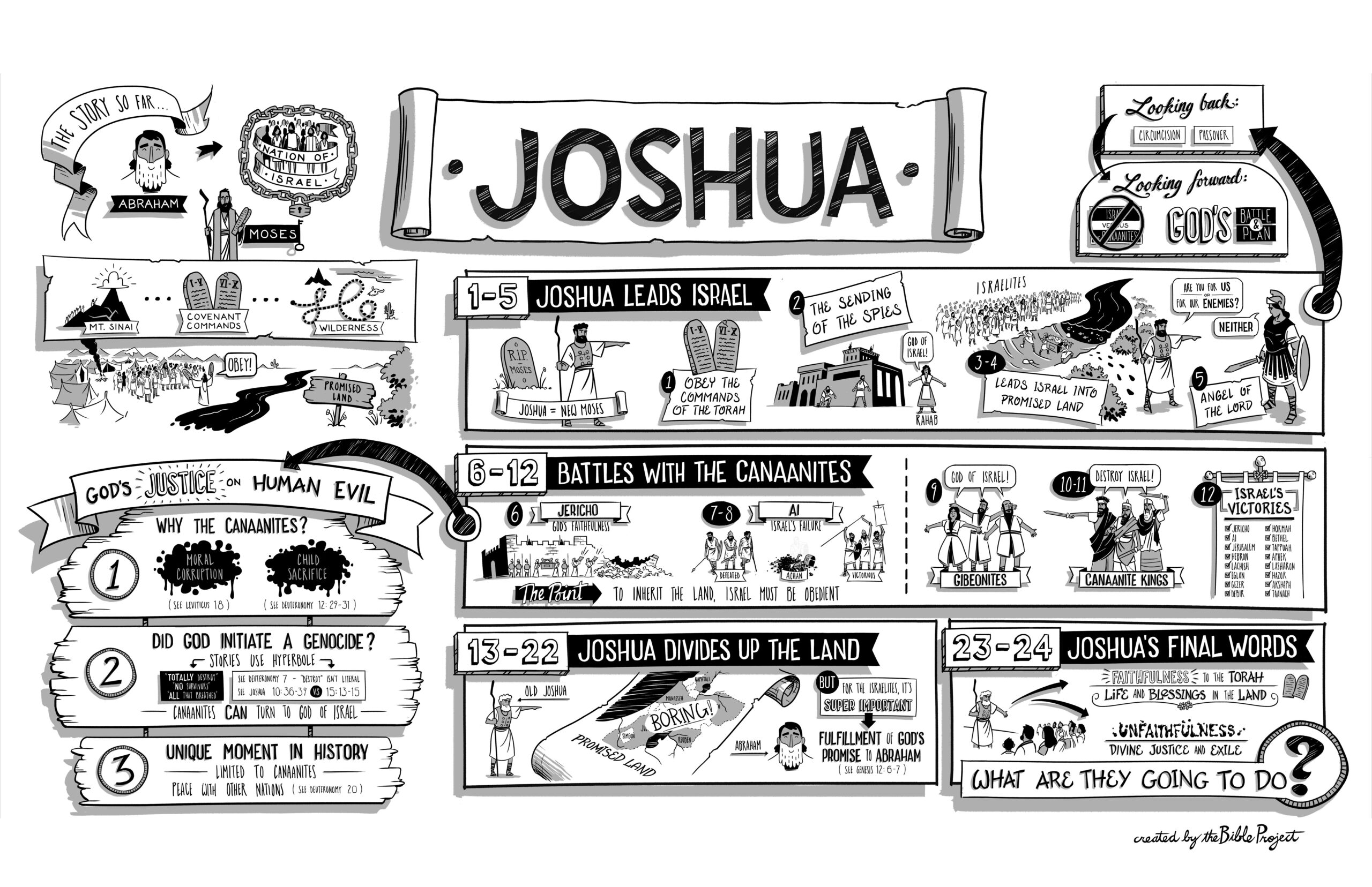 Outline of the Book of Joshua - Floral Heights Church of ...