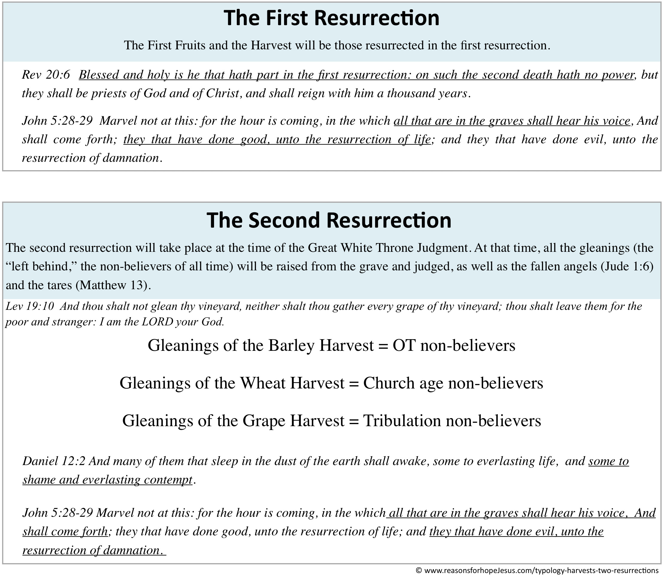 Two Resurrections